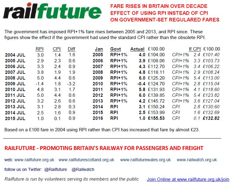 Analysis by Railfuture of fare rises over a decoade to show the impact of RPI rather CPI for Annual Rail Fare Increases