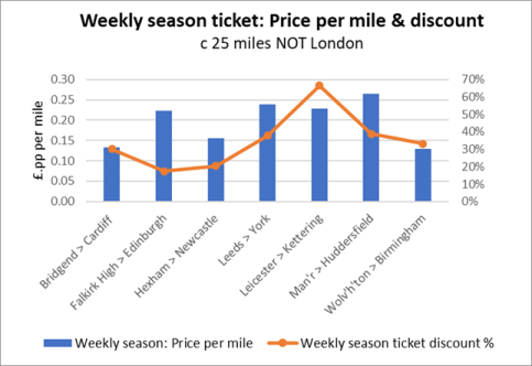 GPH: Weekly Season Tickets - price per mile - 50 miles from London