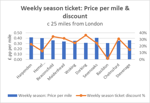 Weekly Season Tickets - price per mile - 25 miles from London