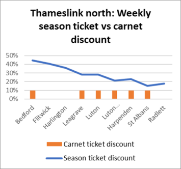 Weekly Season Tickets Discounts vs Carnets (Thameslink North)