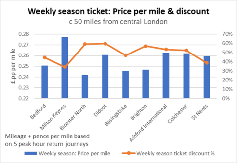Weekly Season Tickets - price per mile - 50 miles from London